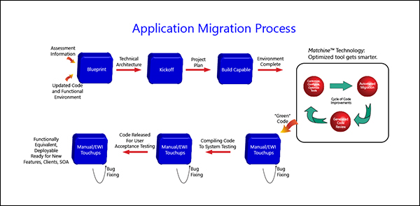 Mobilize modernization process