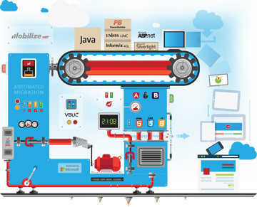 Mobilize-Automated-Migration-Machine