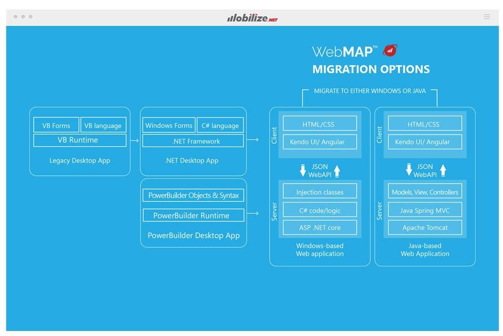 Mobilize-WebMAP-MigrationOptions