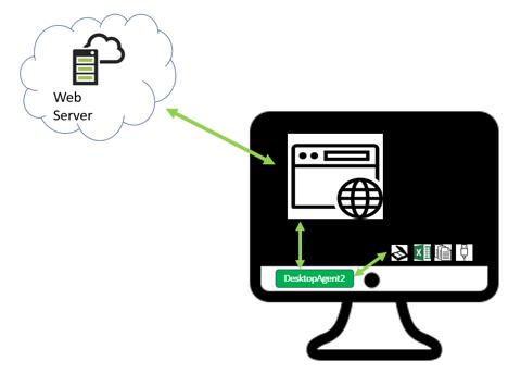 Visualization of application template called DesktopAgent2