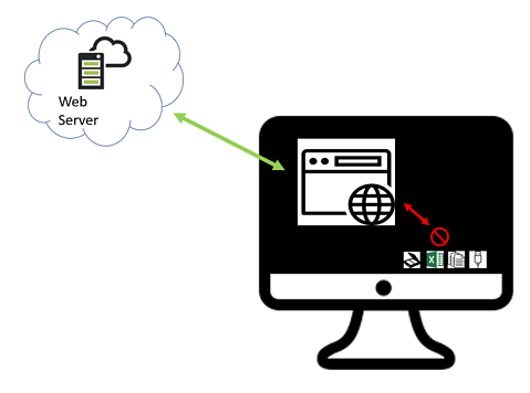 Visualization for how to move your desktop local devices to web application