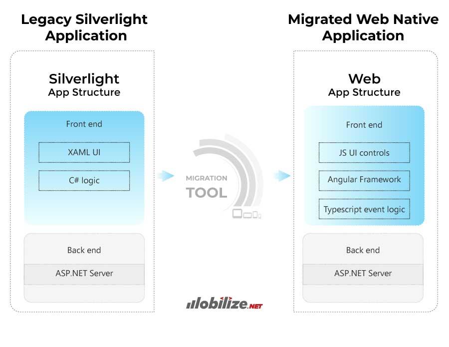 Silverlight-app-structure2