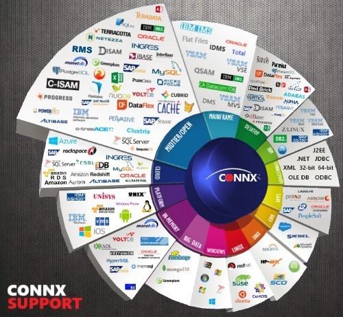 CONNX Wheel