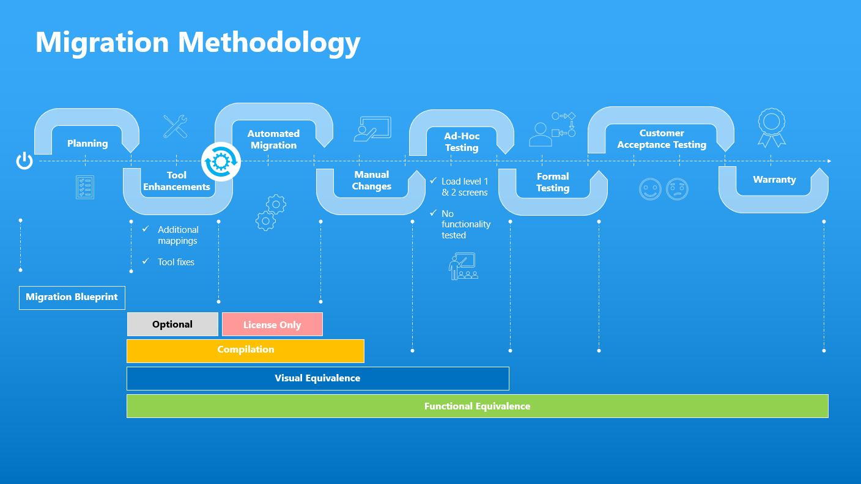 Migration methodology slide