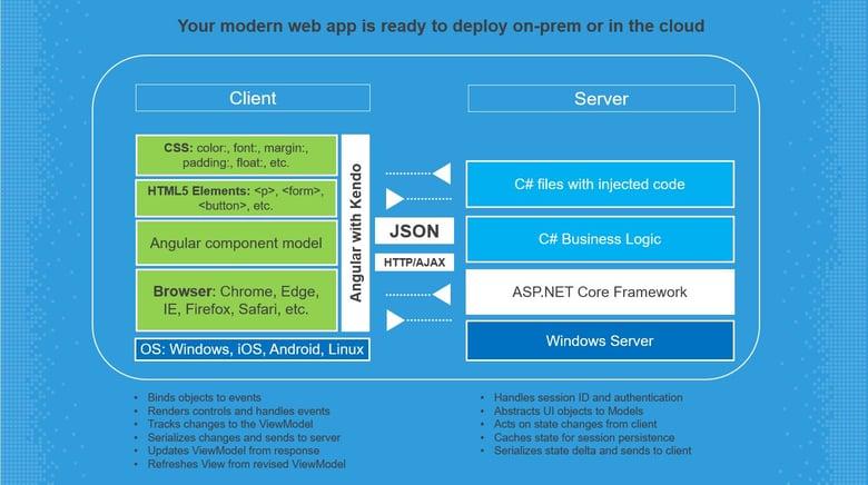 ASP_NET Core arch slide