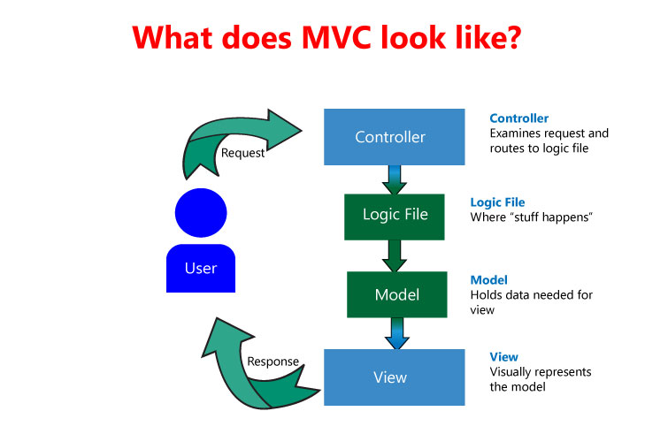 MVC and WebMAP