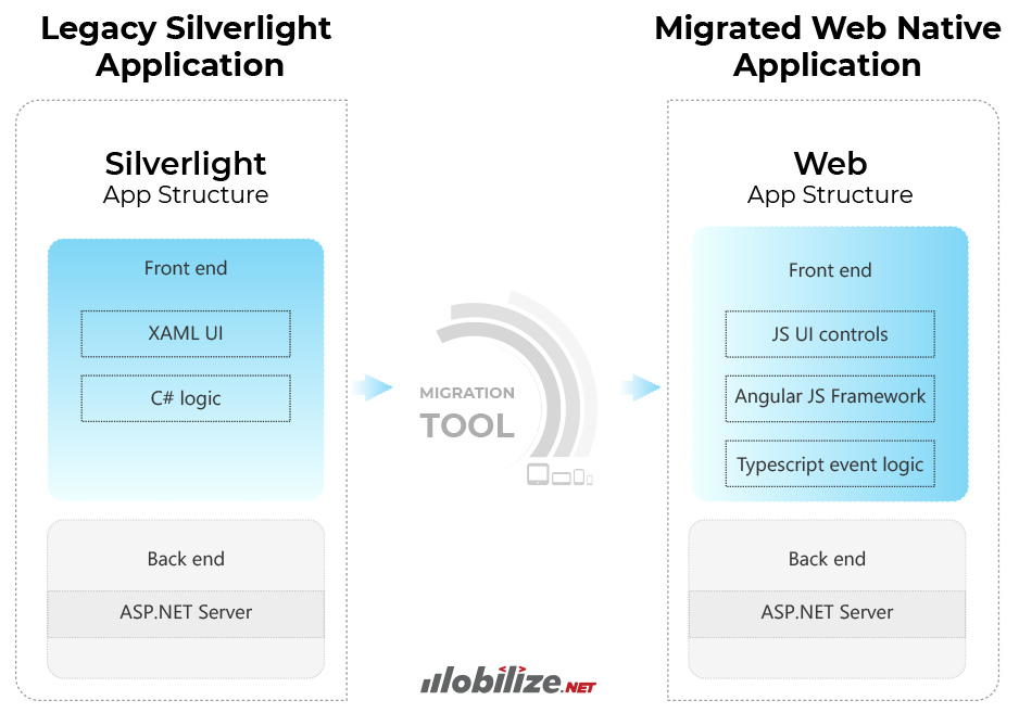 Getting off Microsoft Silverlight for good