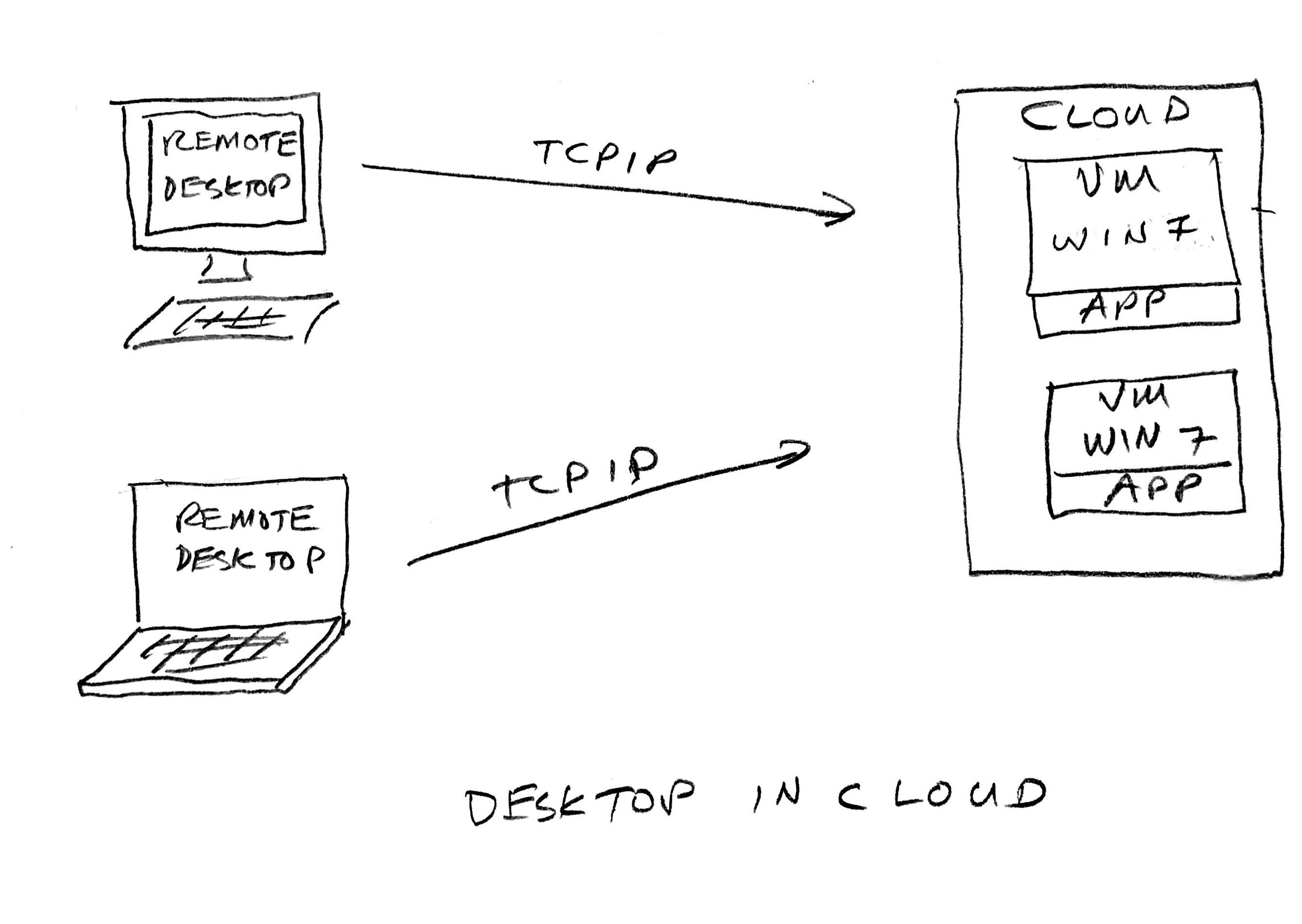 desktop in cloud