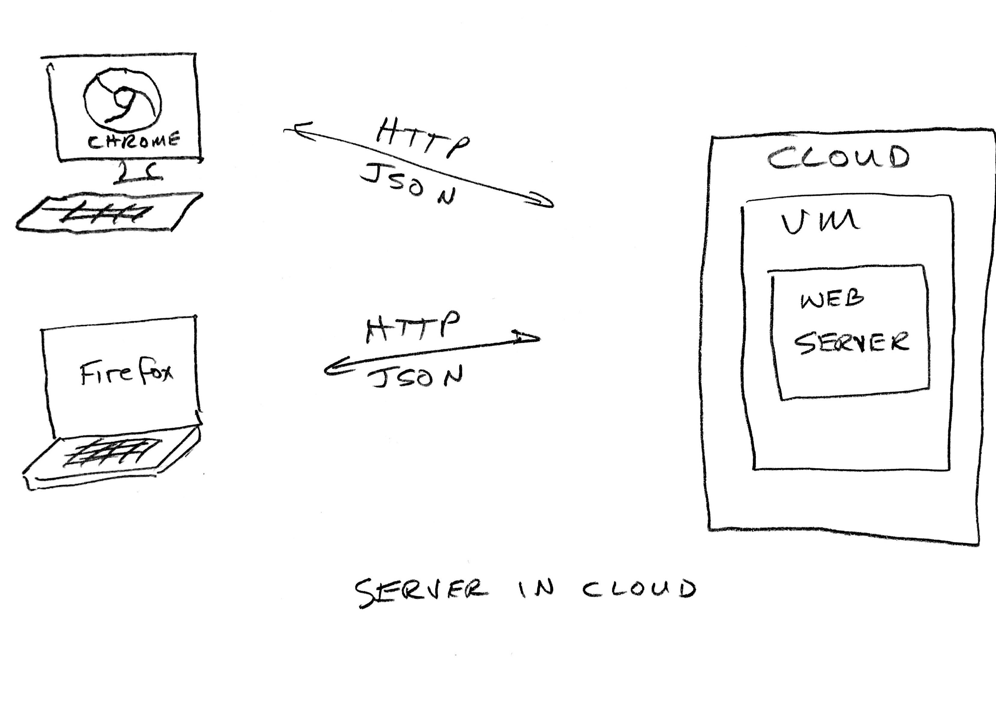 server in cloud.jpg