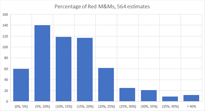 Image of graph percentages of how many red m&m's are in the jar