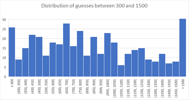 Image of distribution on guesses between 300 and 1,500 M&m's